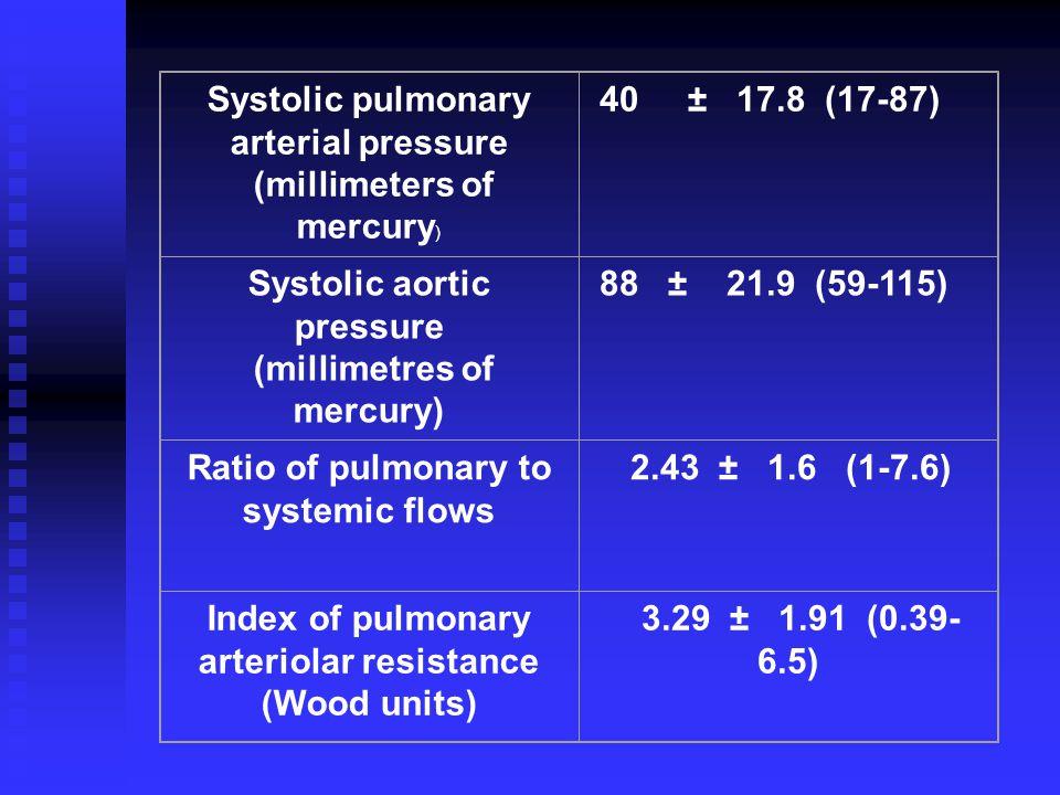 Systolic pulmonary arterial pressure (millimeters of mercury)