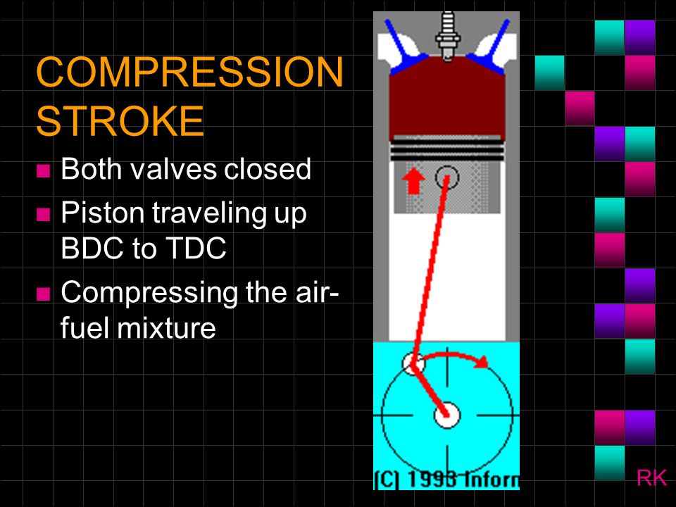 COMPRESSION STROKE Both valves closed Piston traveling up BDC to TDC