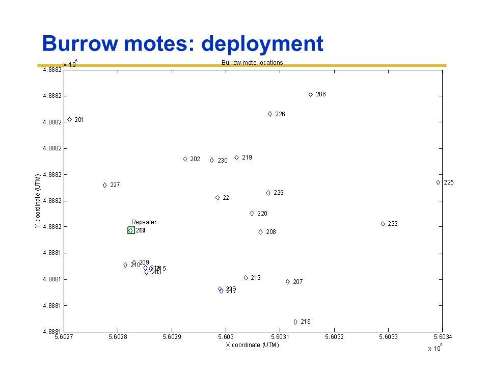 Burrow motes: deployment