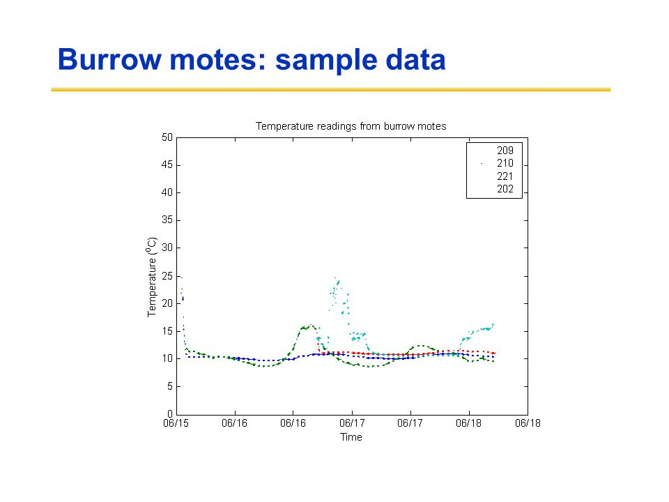 Burrow motes: sample data