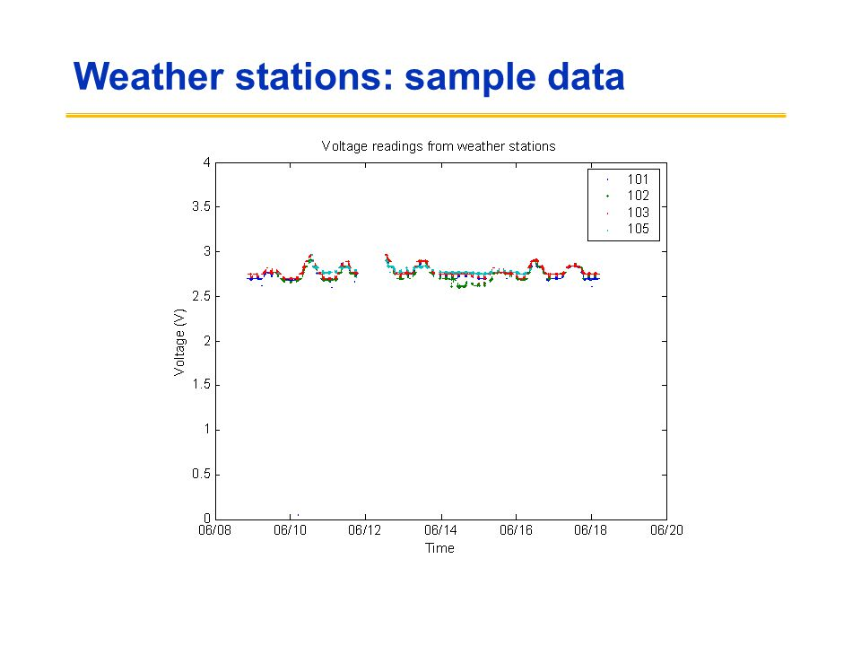 Weather stations: sample data