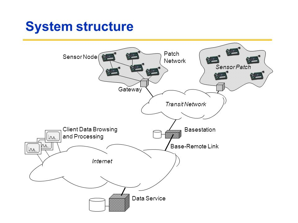 System structure Patch Sensor Node Network Sensor Patch Gateway