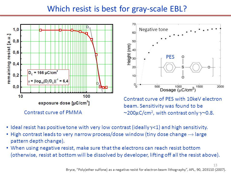Which resist is best for gray-scale EBL