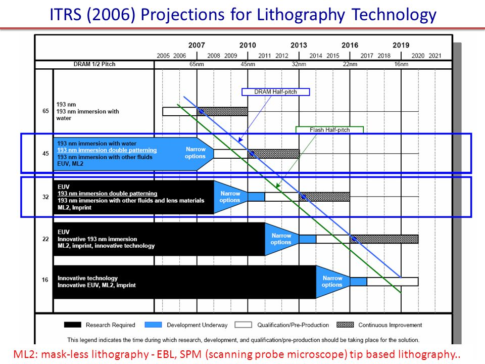 ITRS (2006) Projections for Lithography Technology