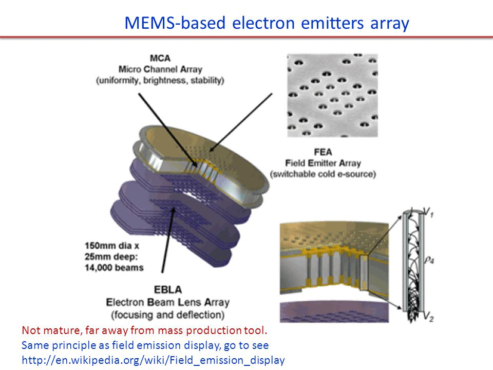 MEMS-based electron emitters array