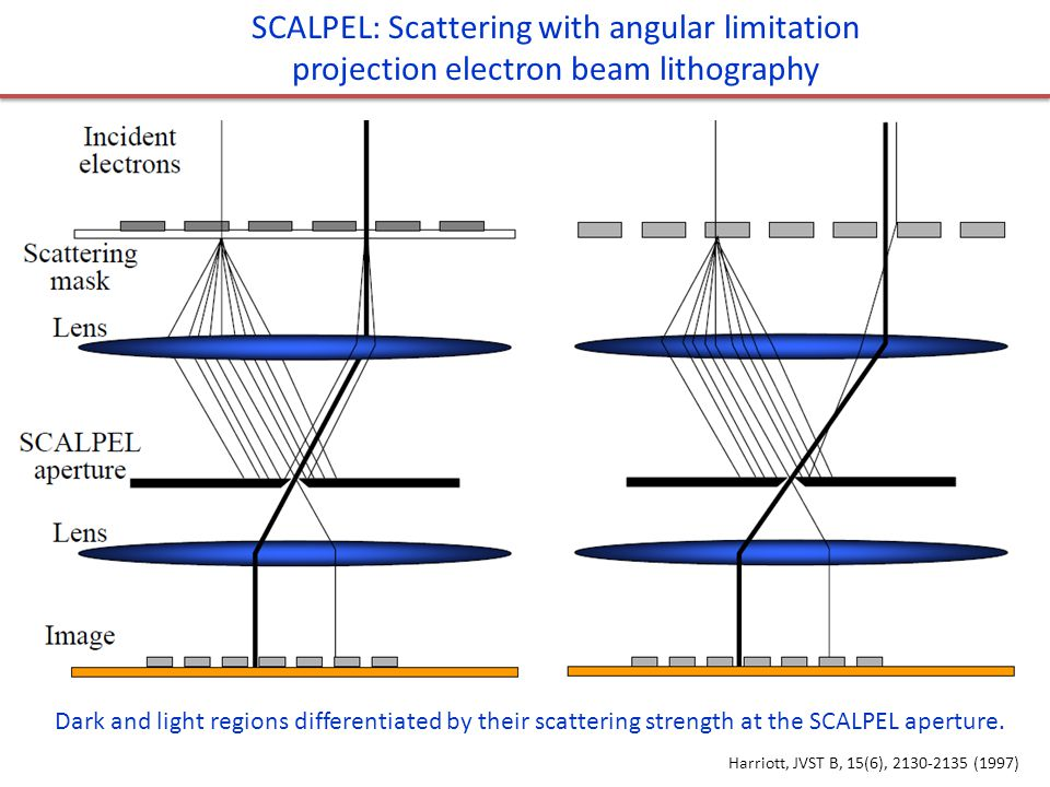 SCALPEL: Scattering with angular limitation projection electron beam lithography