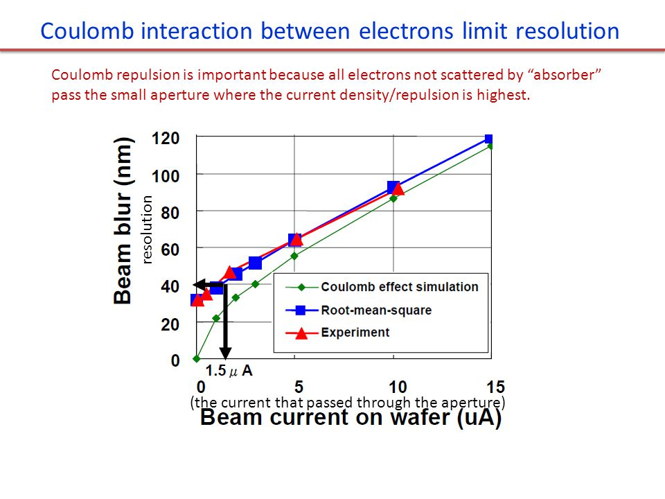 Coulomb interaction between electrons limit resolution