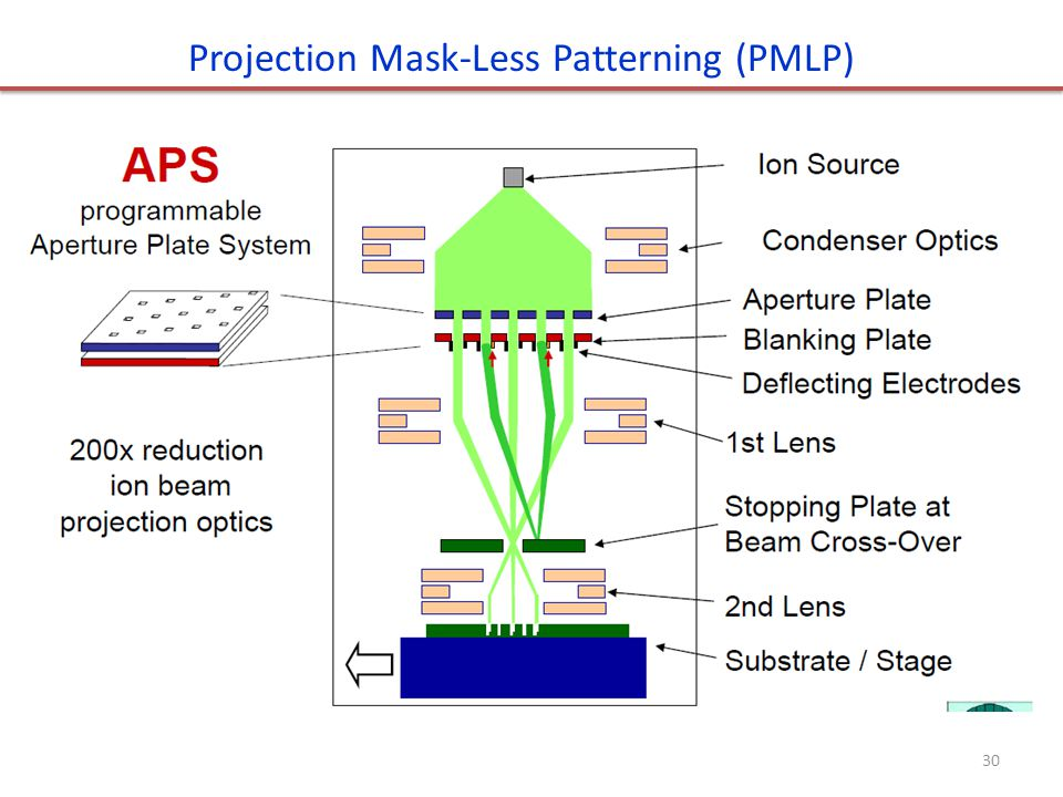 Projection Mask-Less Patterning (PMLP)