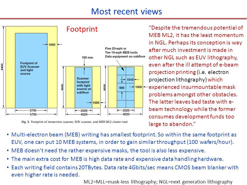 Most recent views Footprint