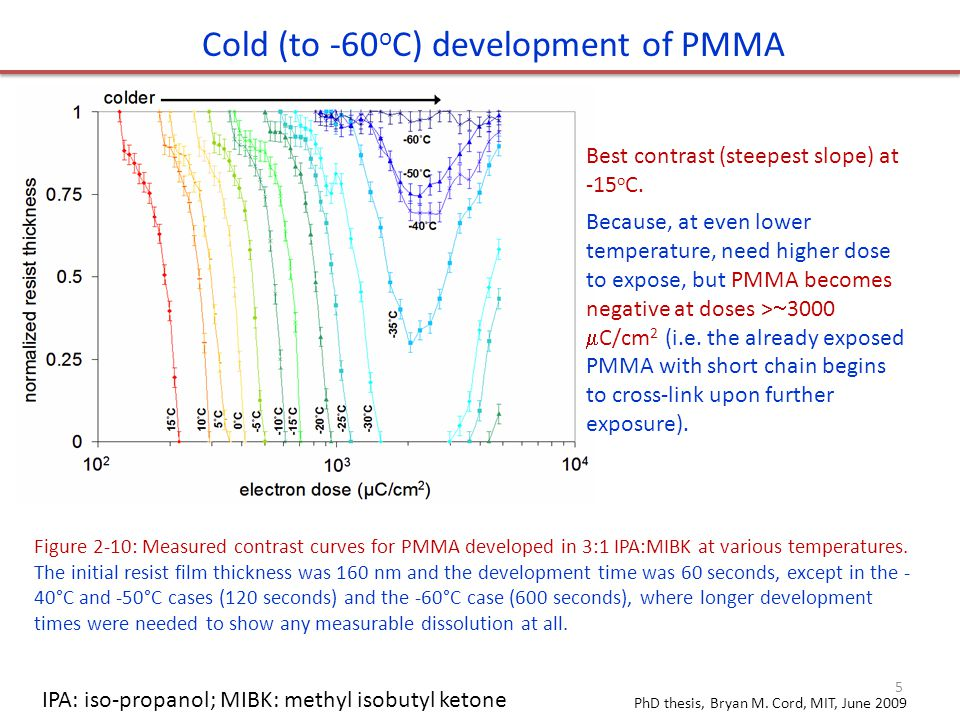 Cold (to -60oC) development of PMMA
