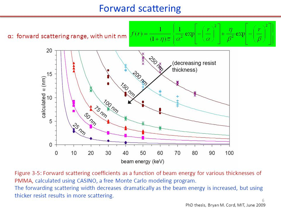Forward scattering α: forward scattering range, with unit nm