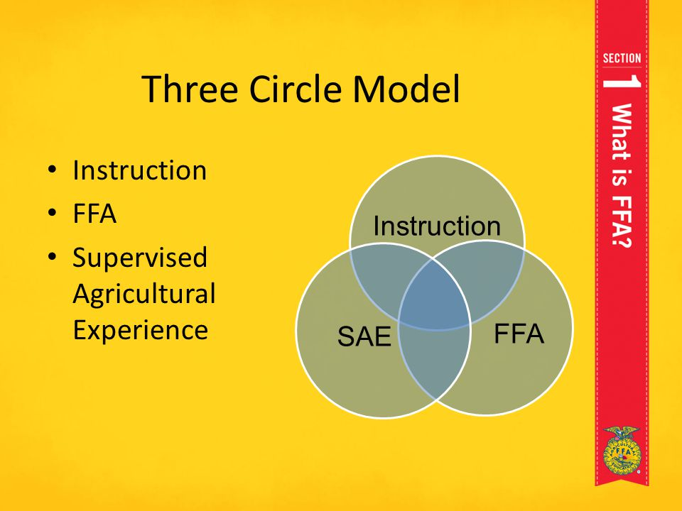 Three Circle Model Instruction FFA Supervised Agricultural Experience