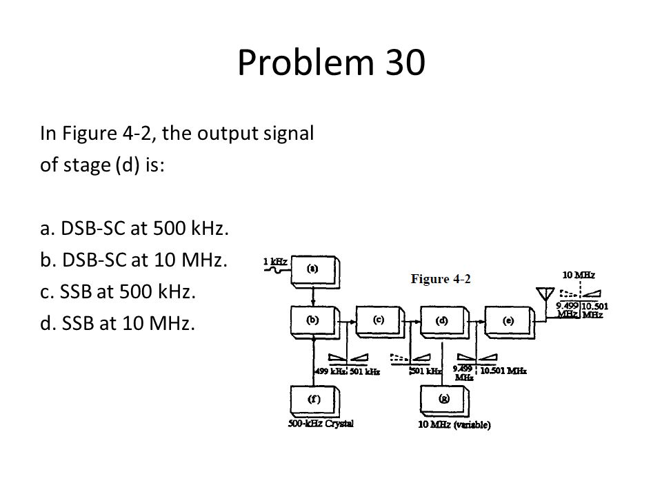 Problem 30 In Figure 4-2, the output signal of stage (d) is: a.