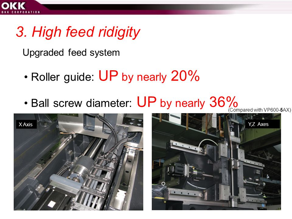 3. High feed ridigity • Roller guide: UP by nearly 20%