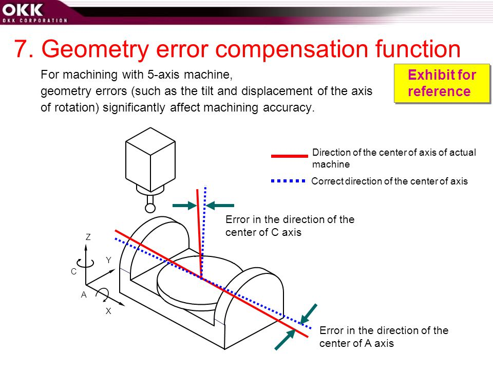 7. Geometry error compensation function