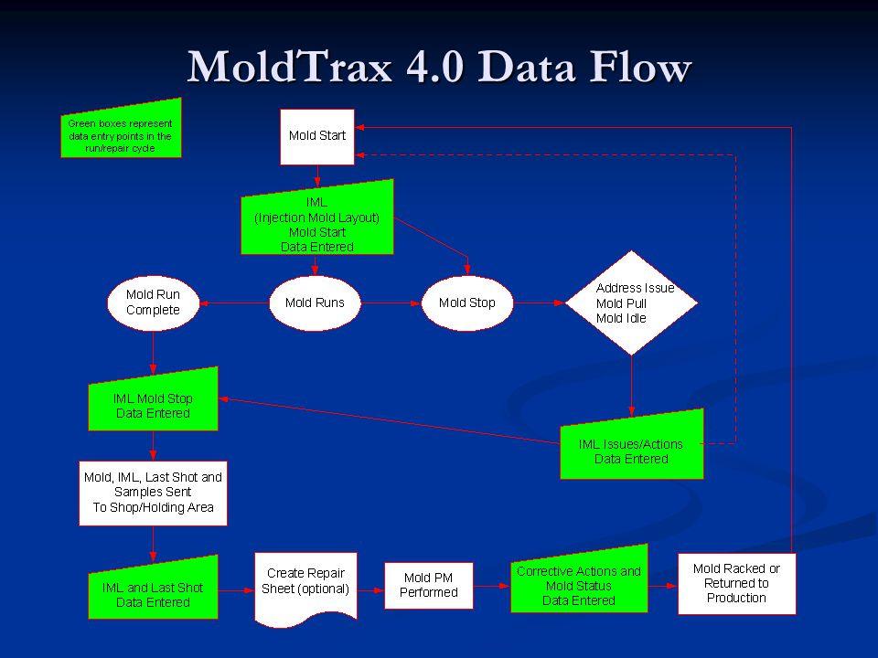 MoldTrax 4.0 Data Flow