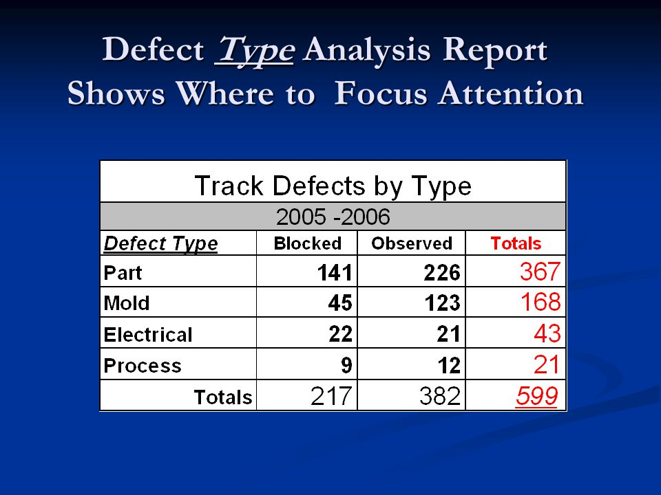 Defect Type Analysis Report Shows Where to Focus Attention