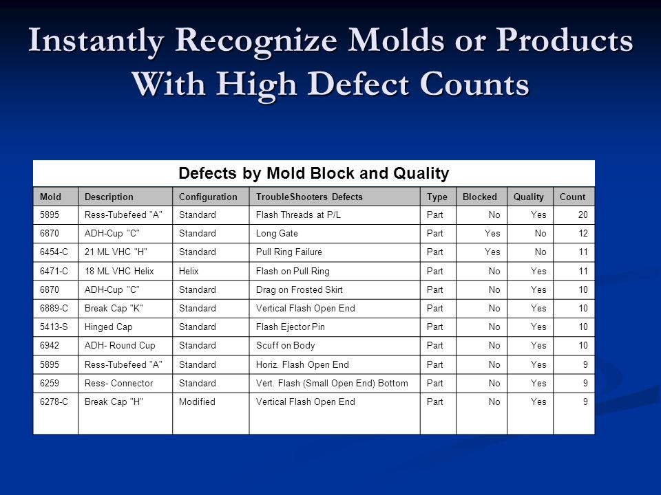 Instantly Recognize Molds or Products With High Defect Counts