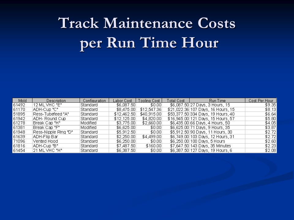Track Maintenance Costs per Run Time Hour