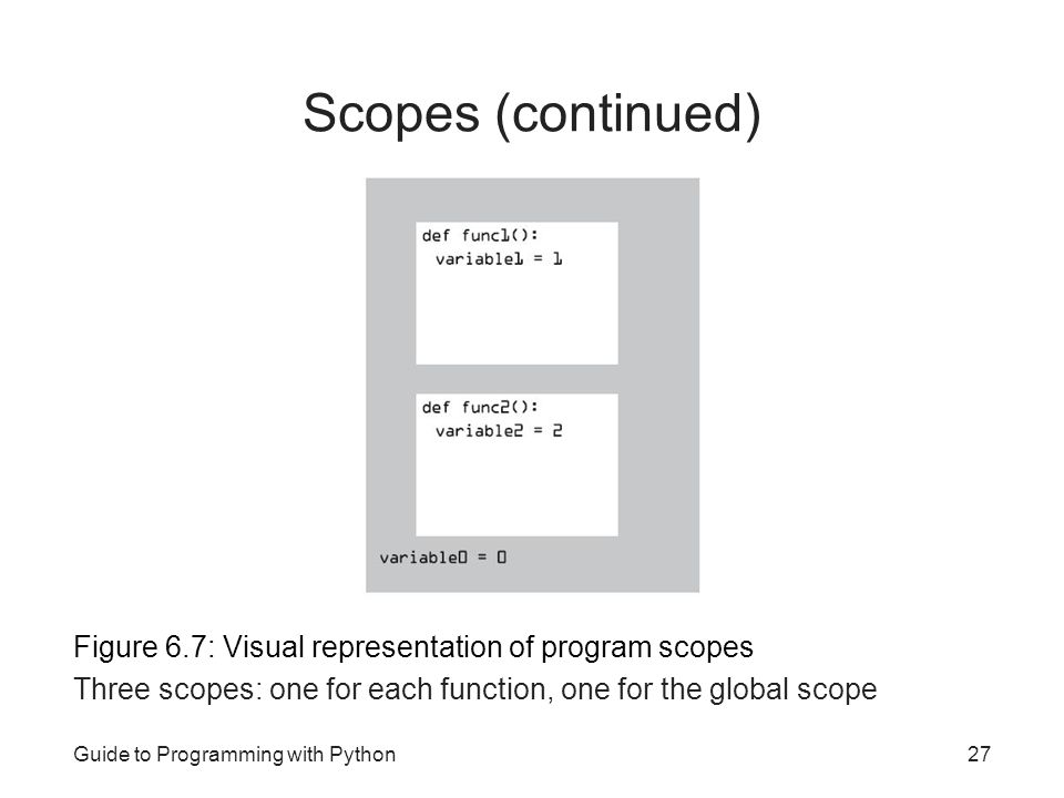 Scopes (continued) Figure 6.7: Visual representation of program scopes