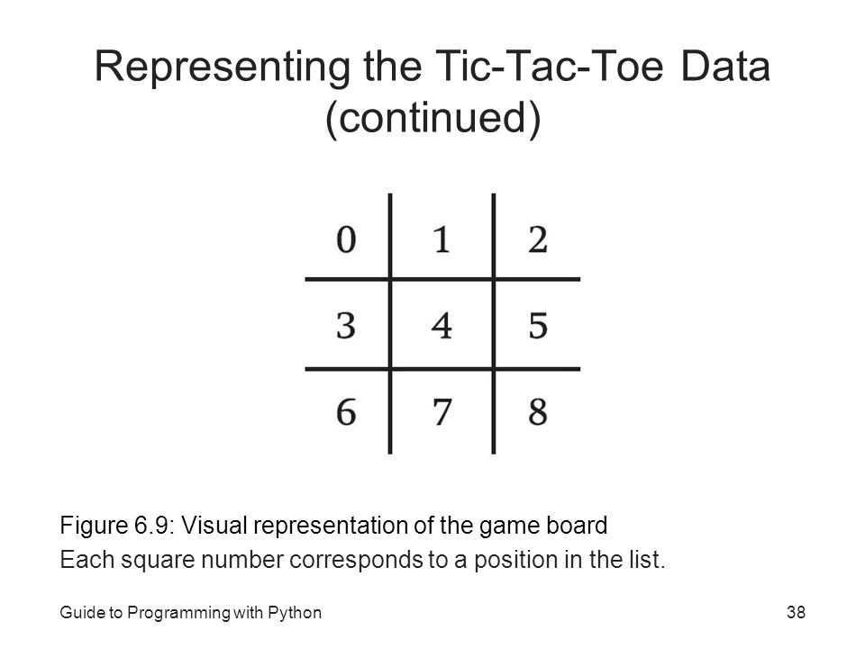 Representing the Tic-Tac-Toe Data (continued)