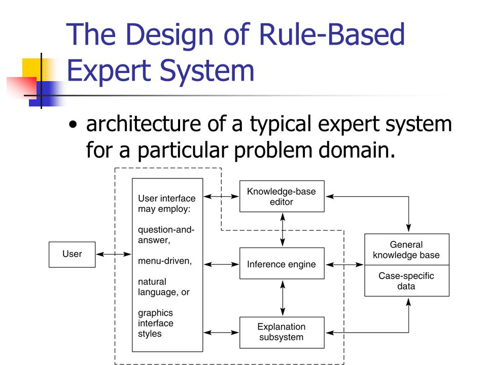 The Design of Rule-Based Expert System