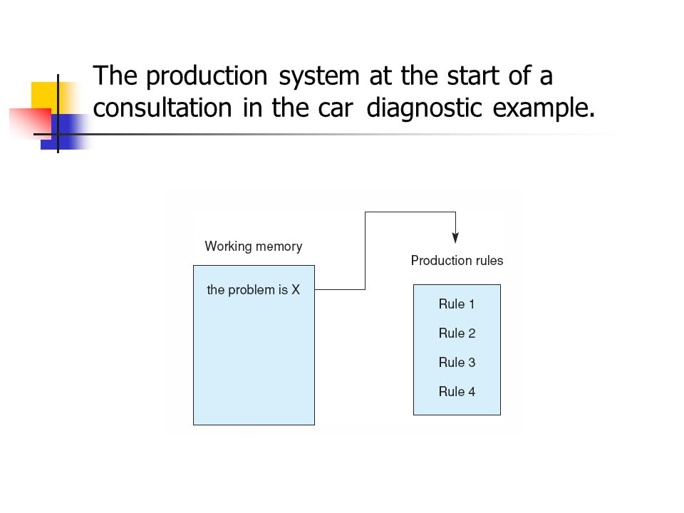 The production system at the start of a consultation in the car