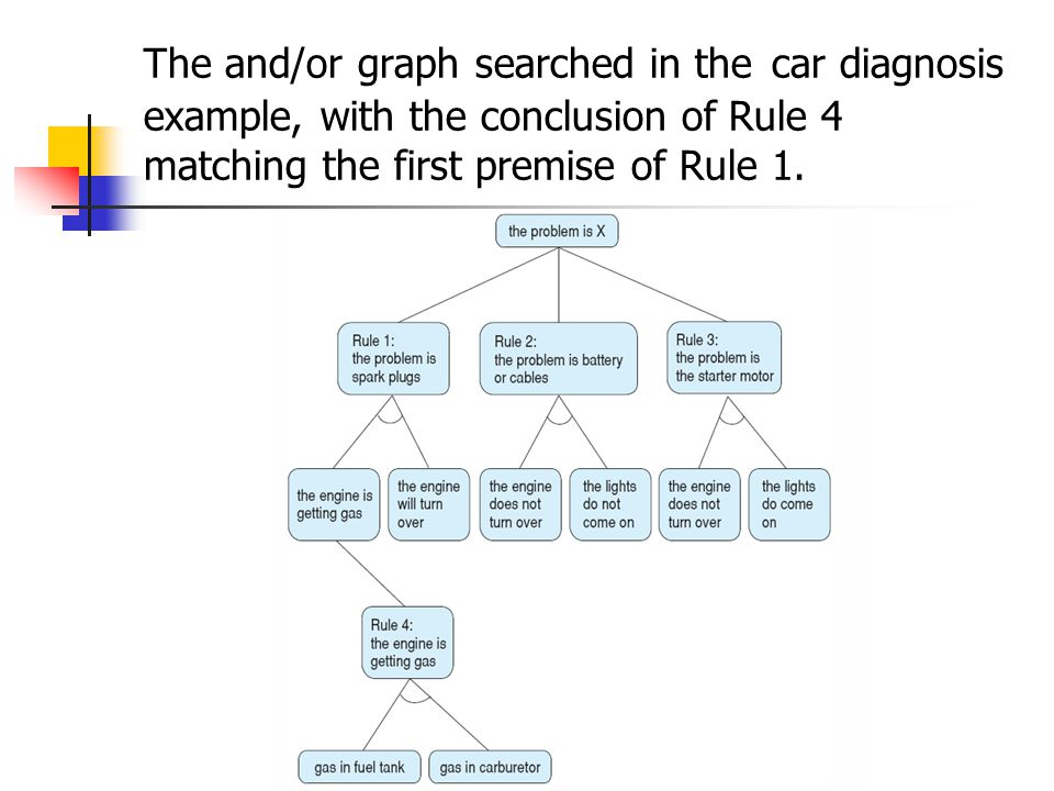 The and/or graph searched in the car diagnosis example, with the conclusion of Rule 4 matching the first premise of Rule 1.