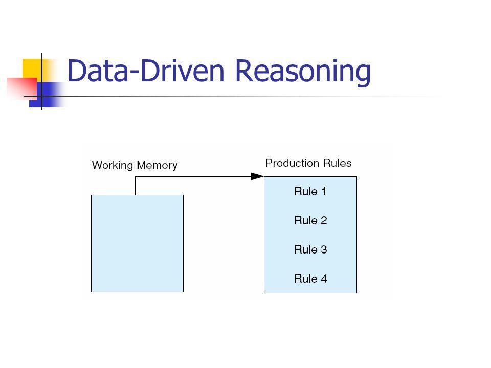 Data-Driven Reasoning