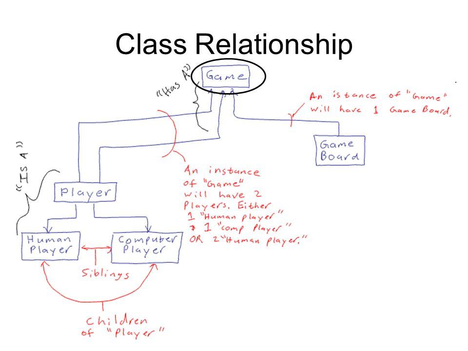 Class Relationship
