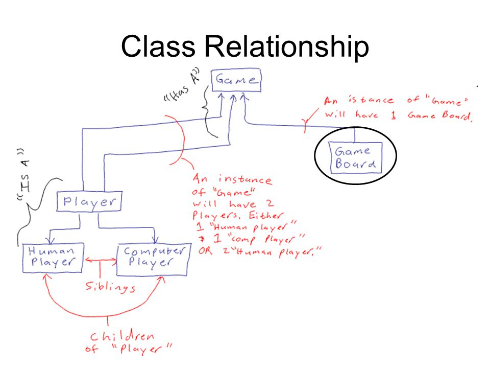 Class Relationship Show the class my class relationships.