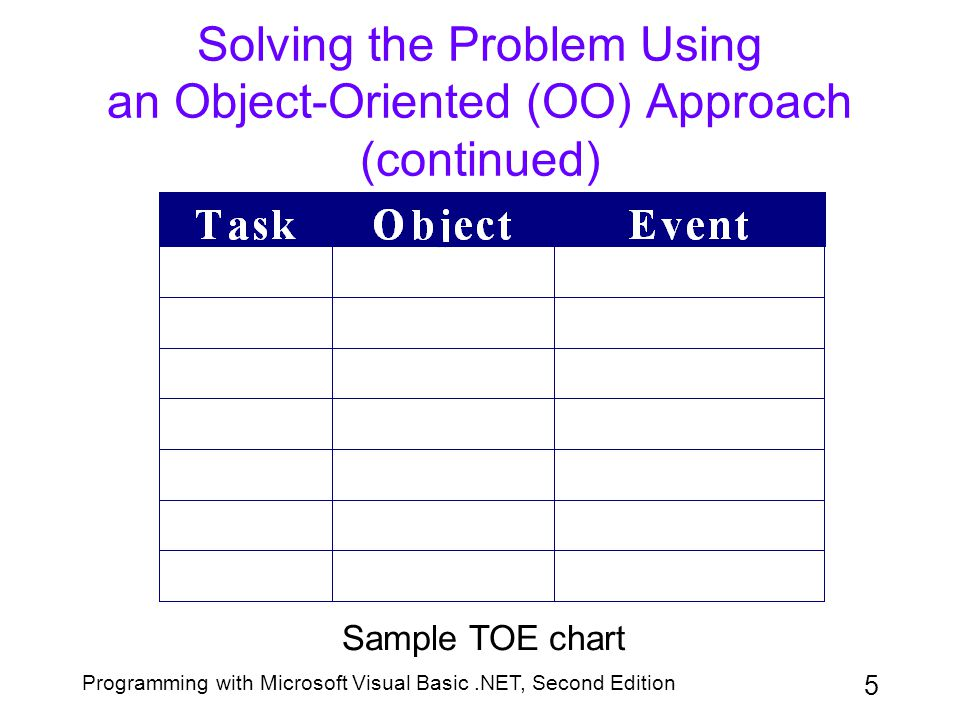 Solving the Problem Using an Object-Oriented (OO) Approach (continued)