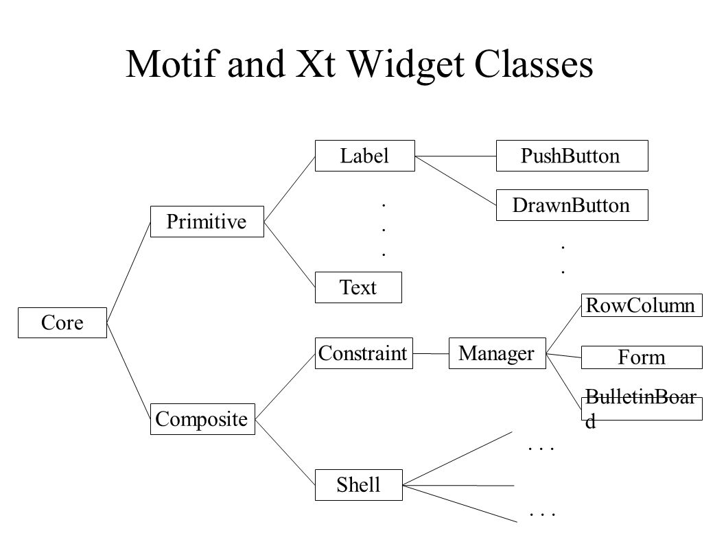 Motif and Xt Widget Classes