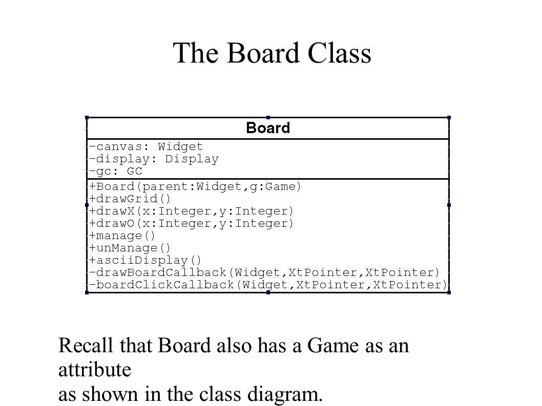 The Board Class Recall that Board also has a Game as an attribute