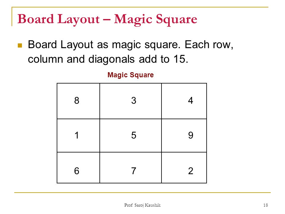 Board Layout – Magic Square