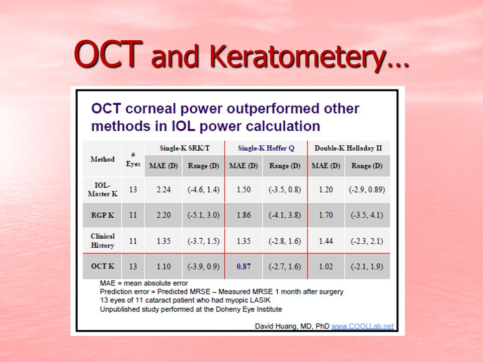 OCT and Keratometery…