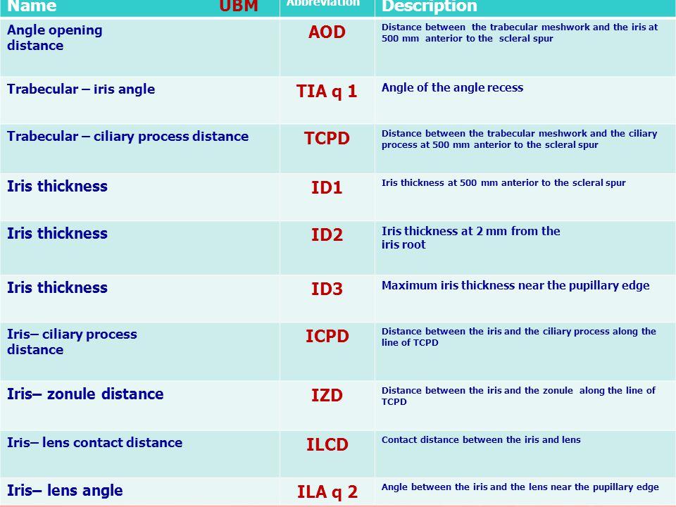 AOD TIA q 1 TCPD ID1 ID2 ID3 ICPD IZD ILCD ILA q 2