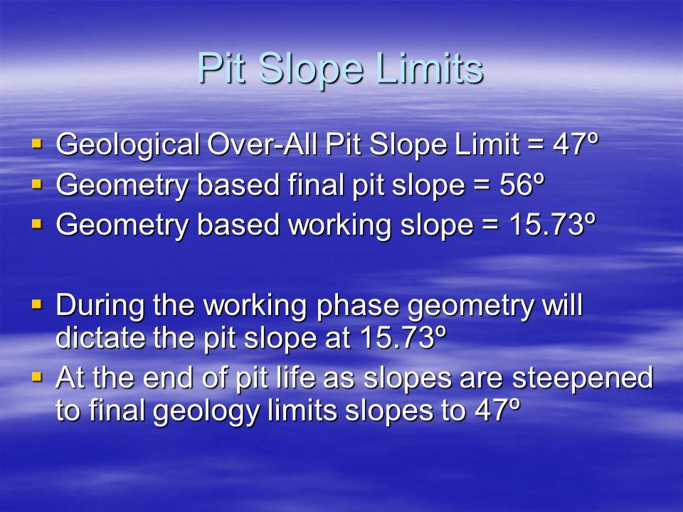 Pit Slope Limits Geological Over-All Pit Slope Limit = 47º