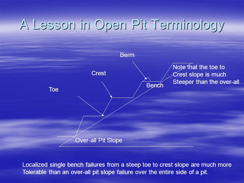 A Lesson in Open Pit Terminology