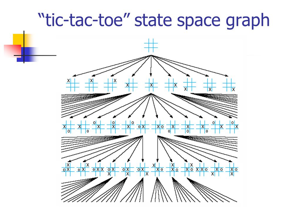 tic-tac-toe state space graph