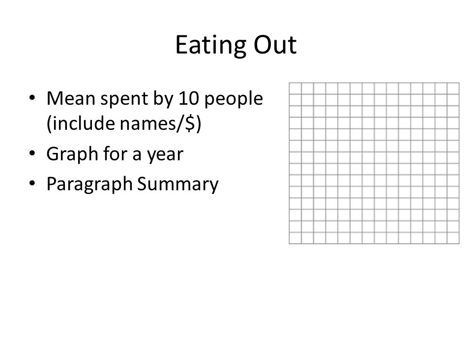 Eating Out Mean spent by 10 people (include names/$) Graph for a year