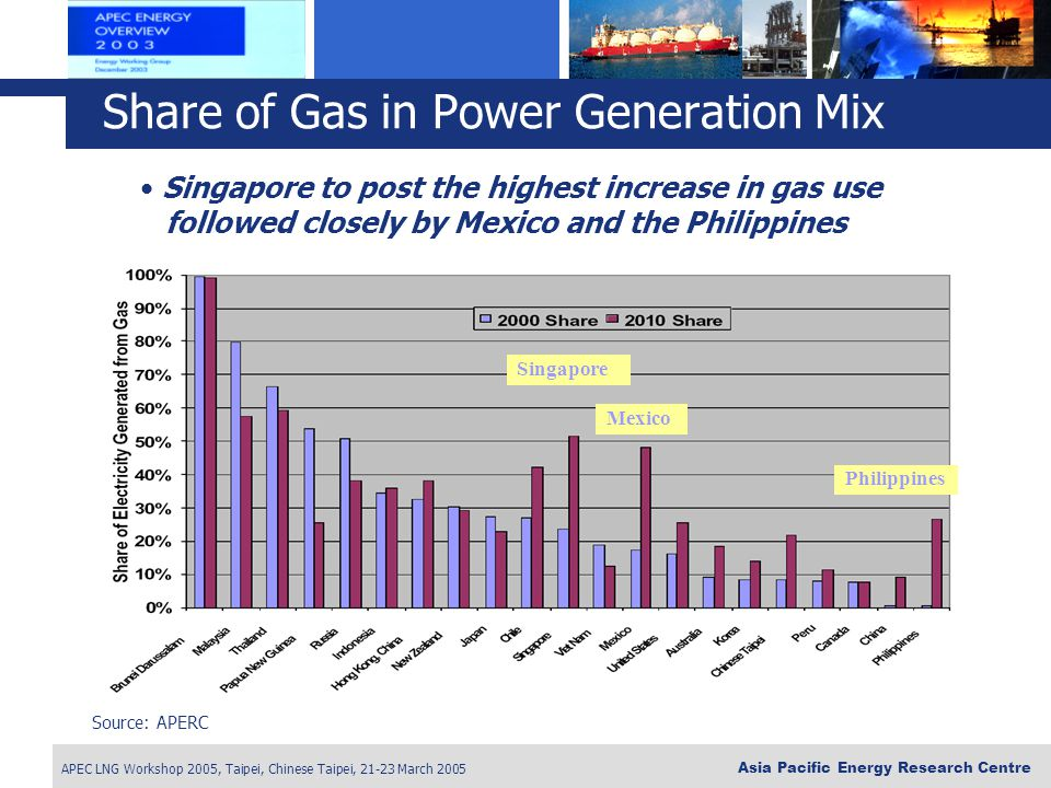 Share of Gas in Power Generation Mix