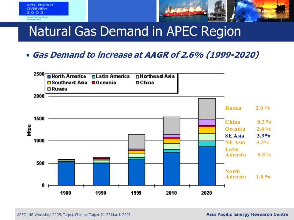 Natural Gas Demand in APEC Region