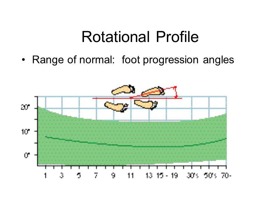 Rotational Profile Range of normal: foot progression angles