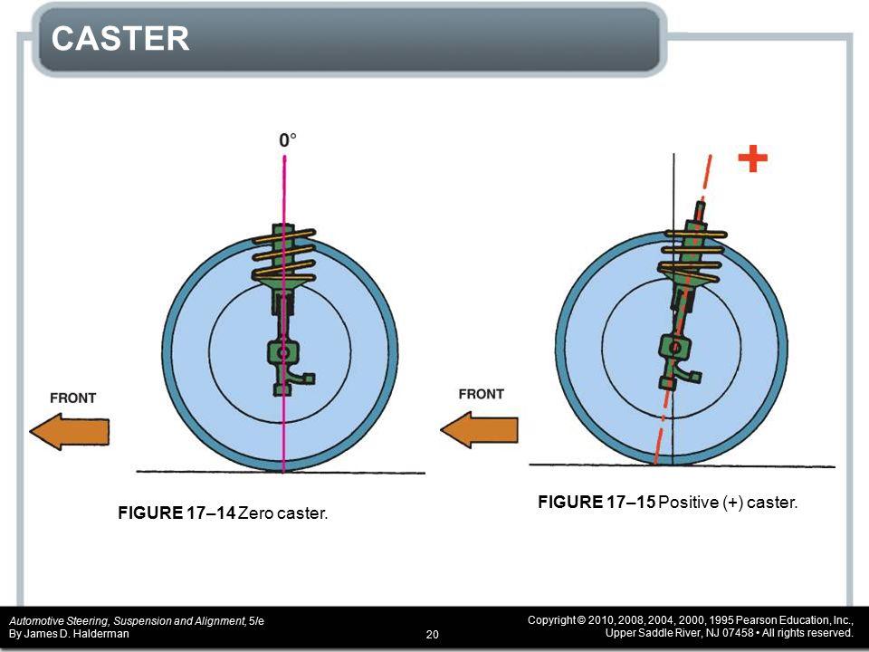 CASTER FIGURE 17–14 Zero caster. FIGURE 17–15 Positive (+) caster.