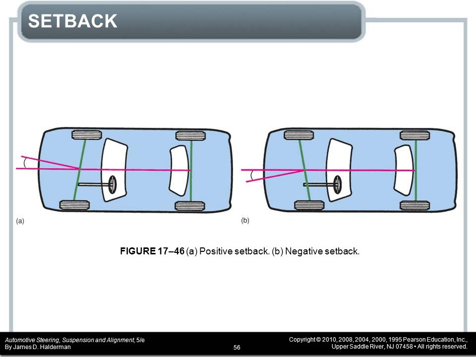 SETBACK FIGURE 17–46 (a) Positive setback. (b) Negative setback.