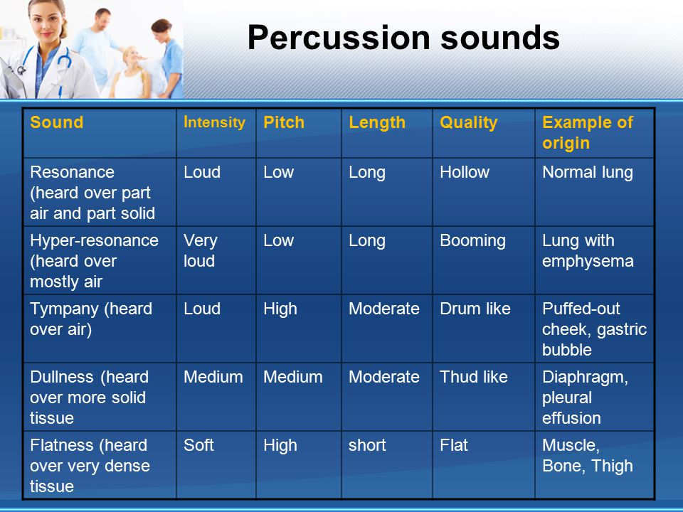 Percussion sounds Example of origin Quality Length Pitch Sound