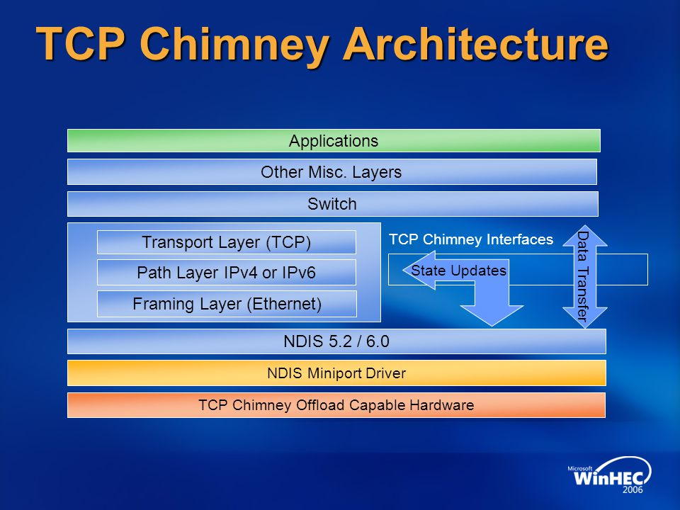 TCP Chimney Architecture