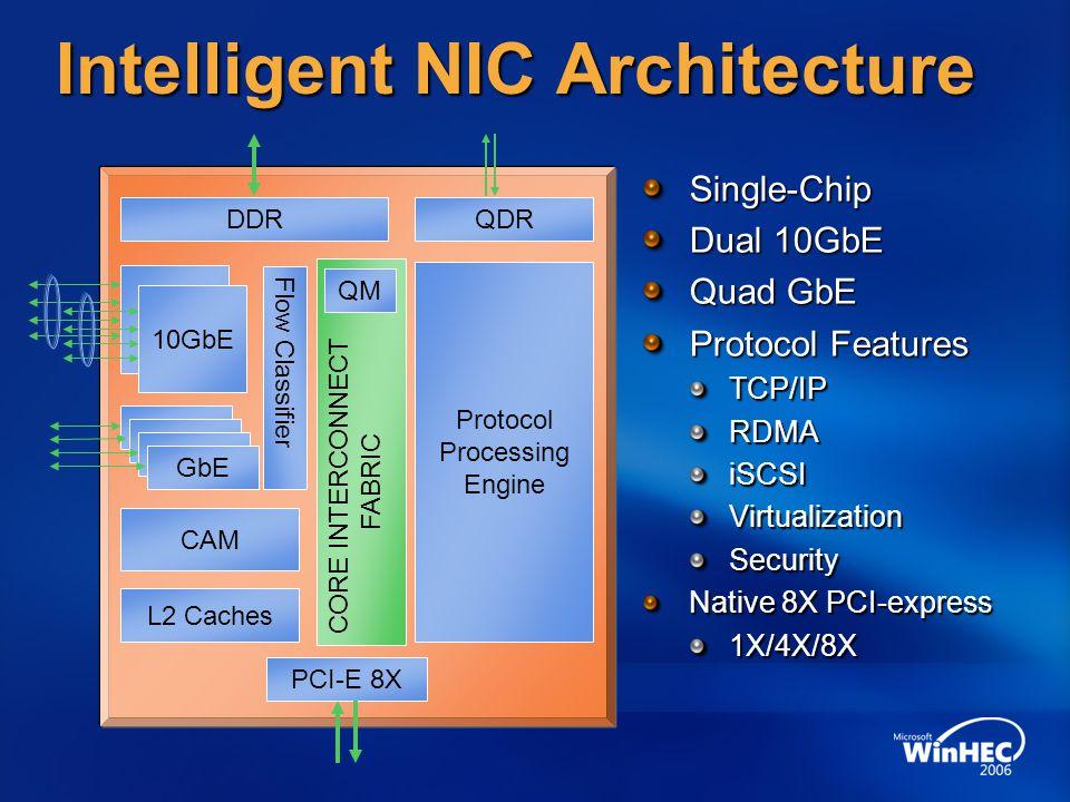Intelligent NIC Architecture