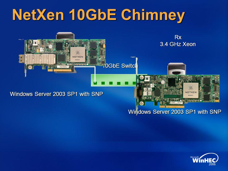 NetXen 10GbE Chimney Rx 3.4 GHz Xeon Tx 10GbE Switch